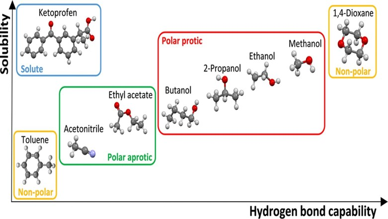Solubility and thermodynamic analysis of ketoprofen in organic solvents.